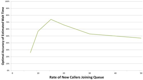 Graph showing optimal estimated wait time against new callers rate (from Jouini et al 2011)